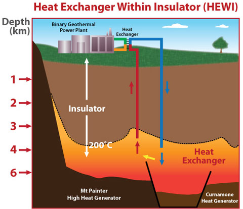 Heat exchanger within insulator