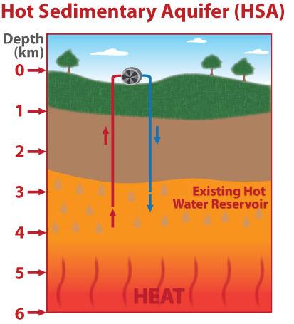 Hot Sedimentary Aquifer